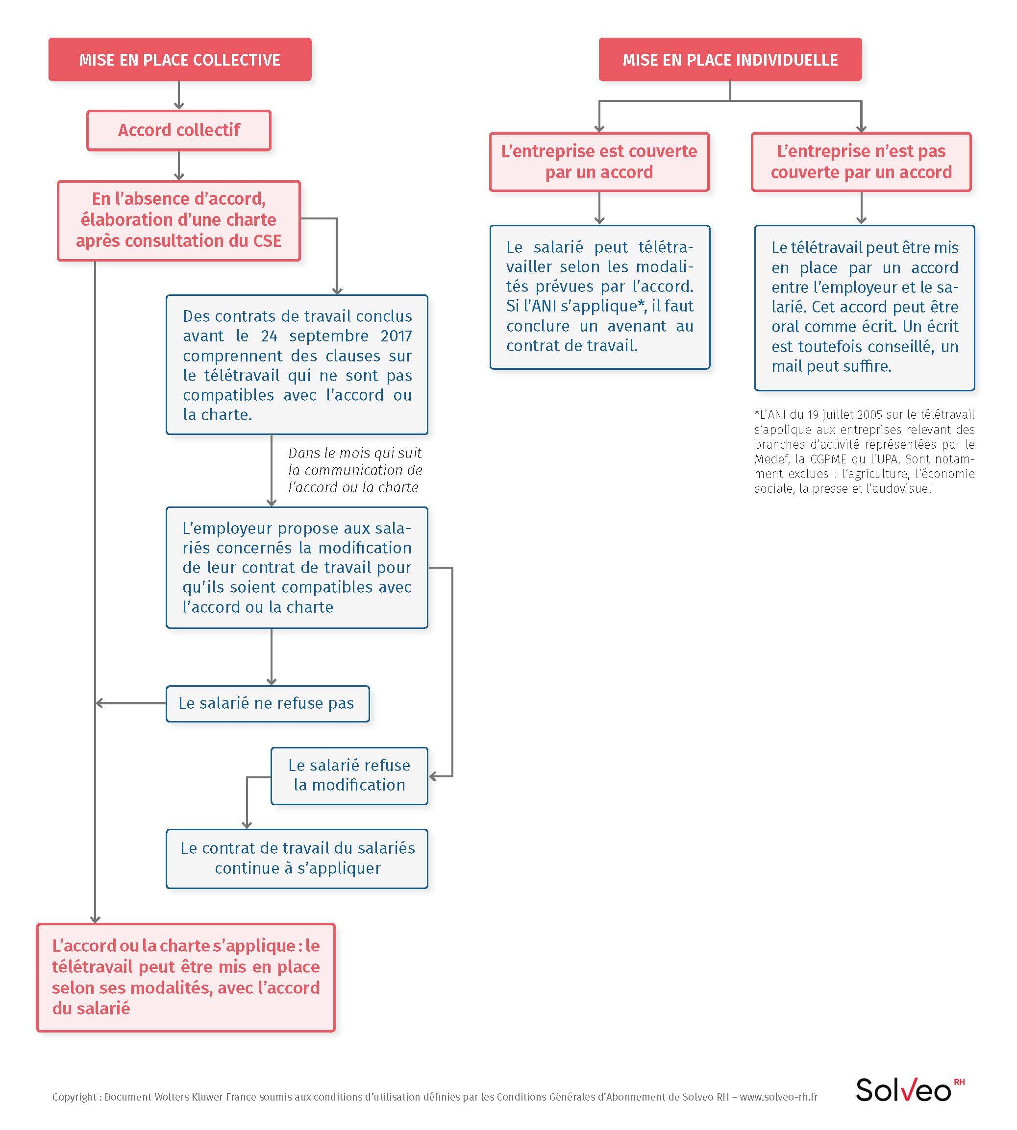 Mise en place du télétravail dans chaque contrat de travail (hors Covid-19)