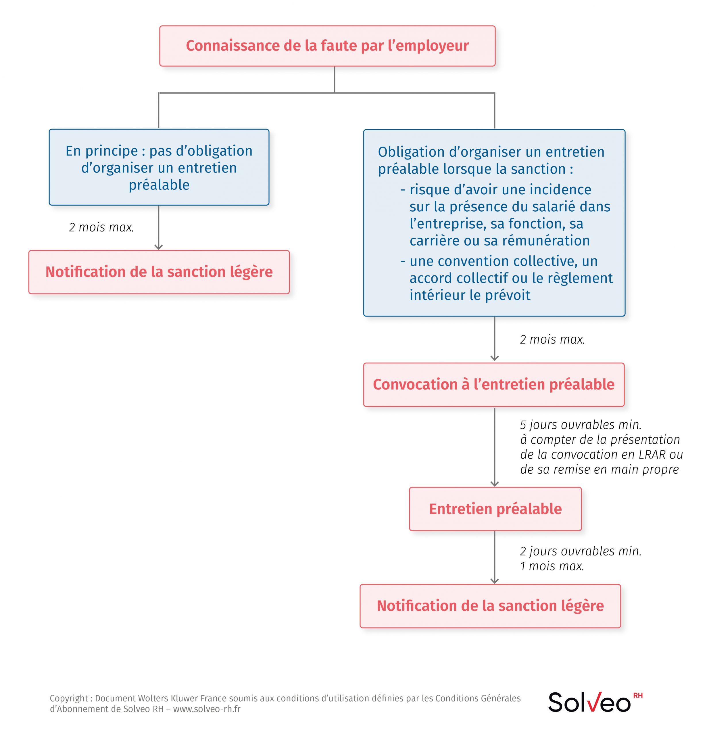 Sanctions légères: la procédure